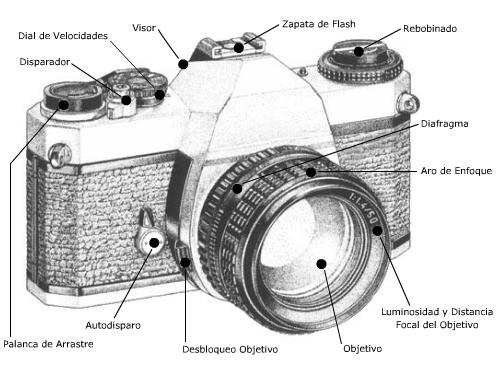 Foto-Facts: Comprendiendo la cámara fotográfica